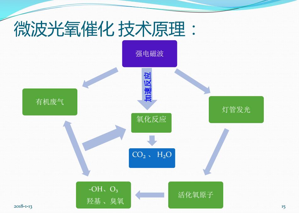 微波光氧设备运作图