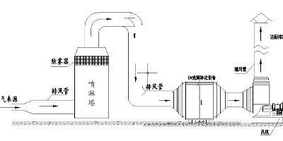 工业生产中废气处理设备在工作中需要怎样基本要求