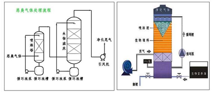 废气处理方法