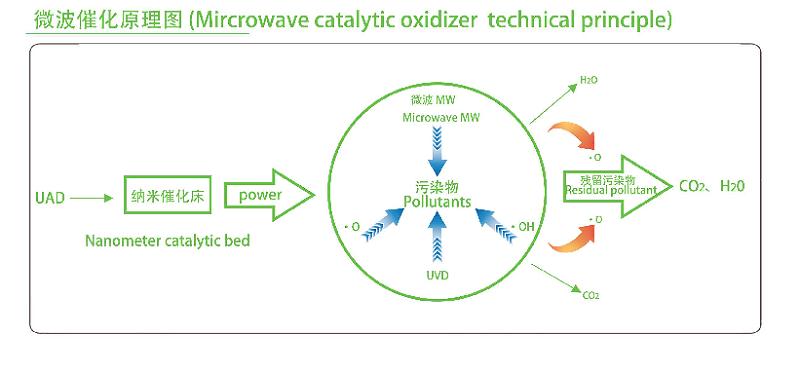 微波催化原理图
