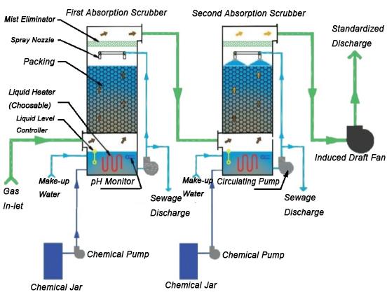 废气处理,废气处理设备