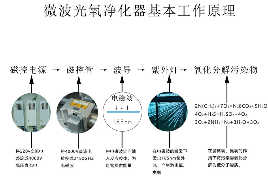 LYH-G系列微波光氧催化处理设备