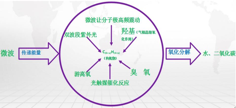 微波光催化原理