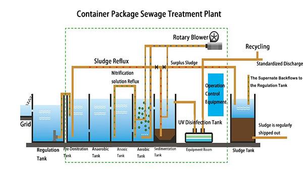 废气除臭设备,废气处理,废气处理设备,雅安饲料厂废气处理设备公司
